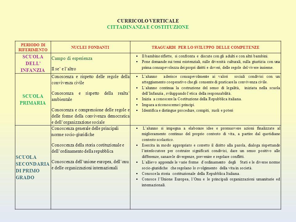 CURRICOLO VERTICALE CITTADINANZA E COSTITUZIONE PERIODO DI RIFERIMENTO NUCLEI FONDANTITRAGUARDI PER LO SVILUPPO DELLE COMPETENZE SCUOLA DELL' INFANZIA