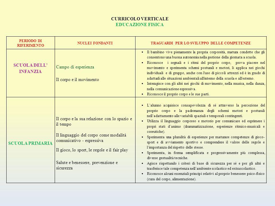 CURRICOLO VERTICALE EDUCAZIONE FISICA PERIODO DI RIFERIMENTO NUCLEI FONDANTITRAGUARDI PER LO SVILUPPO DELLE COMPETENZE SCUOLA DELL' INFANZIA Campo di