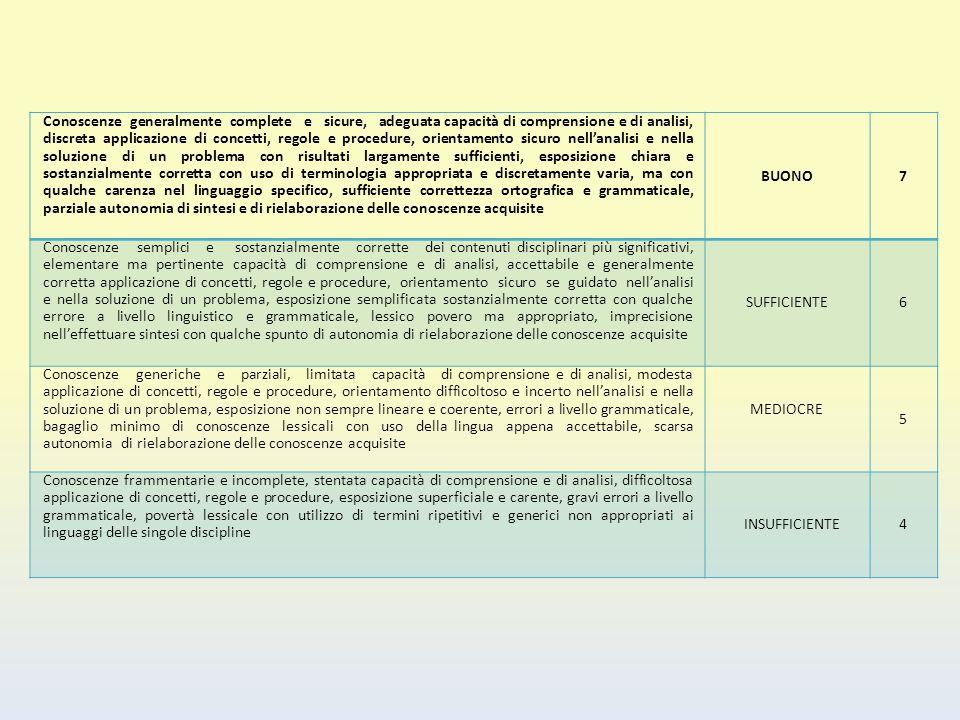 Conoscenze generalmente complete e sicure, adeguata capacità di comprensione e di analisi, discreta applicazione di concetti, regole e procedure, orie