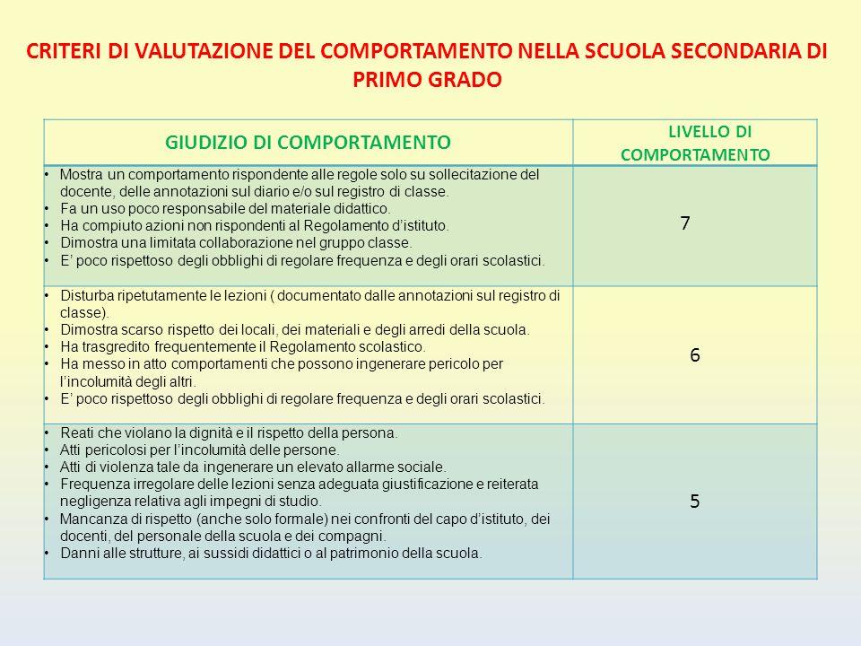 GIUDIZIO DI COMPORTAMENTO LIVELLO DI COMPORTAMENTO Mostra un comportamento rispondente alle regole solo su sollecitazione del docente, delle annotazio