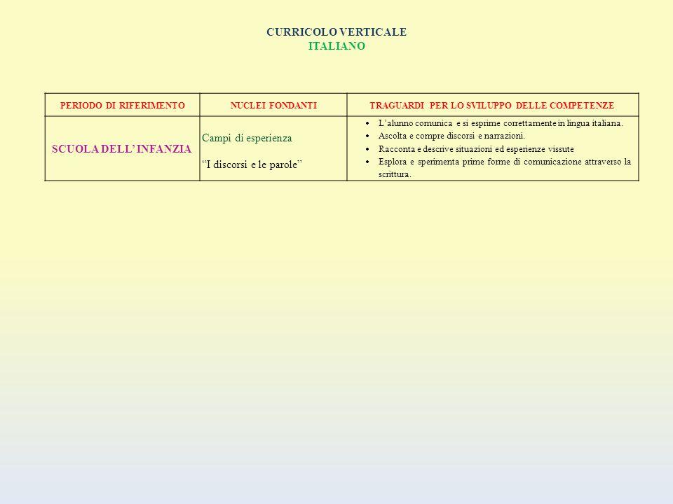 CURRICOLO VERTICALE MATEMATICA PERIODO DI RIFERIMENTO NUCLEI FONDANTITRAGUARDI PER LO SVILUPPO DELLE COMPETENZE SCUOLA DELL'INFANZIA Campo di esperienza La conoscenza del mondo  Il bambino raggruppa e ordina oggetti e materiali secondo criteri diversi, ne identifica alcune proprietà, confronta e valuta quantità; utilizza simboli per registrare; esegue misurazioni usando strumenti alla sua portata.