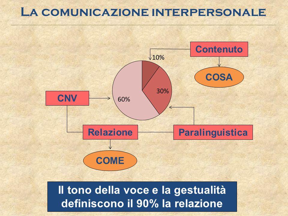 La comunicazione interpersonale COSA COME CNV Contenuto Paralinguistica Relazione Il tono della voce e la gestualità definiscono il 90% la relazione