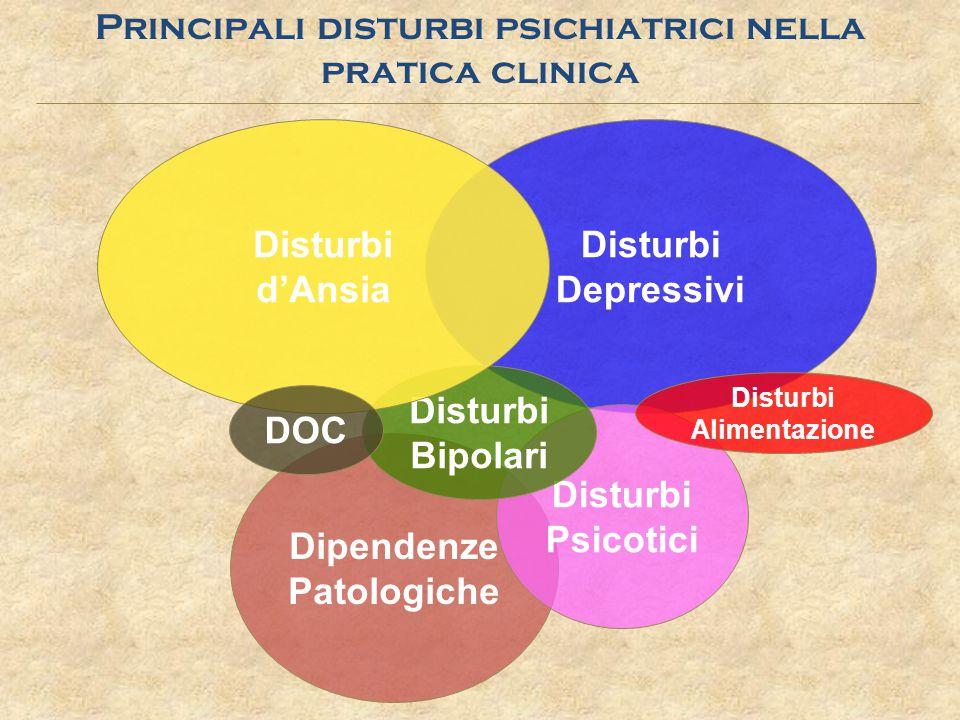 Dipendenze Patologiche Disturbi Depressivi Disturbi Psicotici Principali disturbi psichiatrici nella pratica clinica Disturbi Bipolari Disturbi d'Ansi