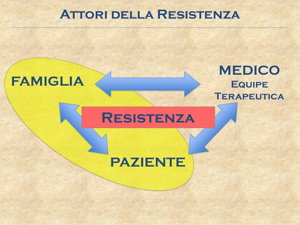 Relazione di Potere: o Imposizione dei propri bisogni su quelli dell'altro o Utilizzo strumentale del ruolo gerarchico o Manipolazione dell altro Tipi di Relazione Luca Petrini