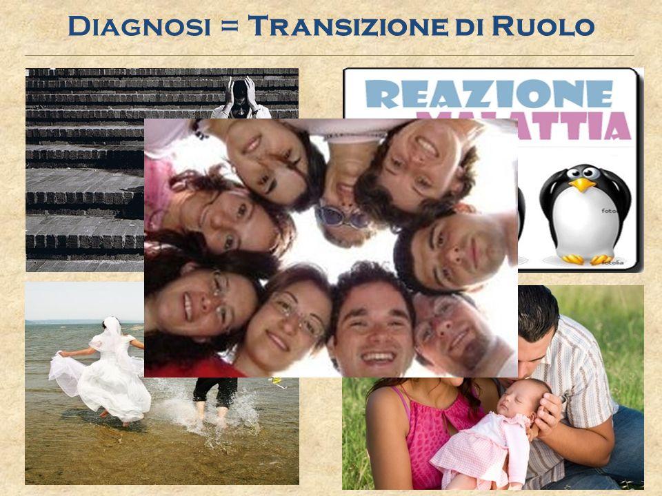 Relazione di Aiuto: o Atteggiamento empatico o Sospensione del giudizio o Posizione etica Tipi di Relazione Luca Petrini