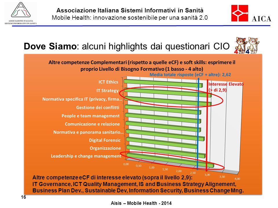 Associazione Italiana Sistemi Informativi in Sanità Mobile Health: innovazione sostenibile per una sanità 2.0 Aisis – Mobile Health - 2014 Dove Siamo: