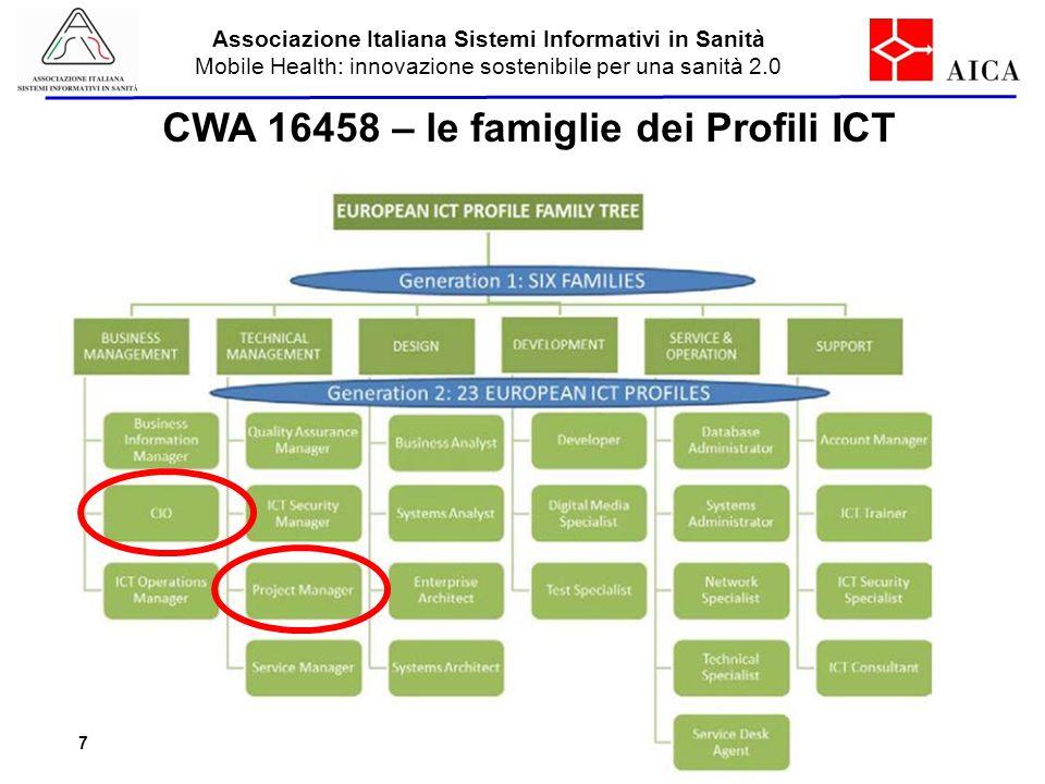 Associazione Italiana Sistemi Informativi in Sanità Mobile Health: innovazione sostenibile per una sanità 2.0 Aisis – Mobile Health - 2014 CWA 16458 –