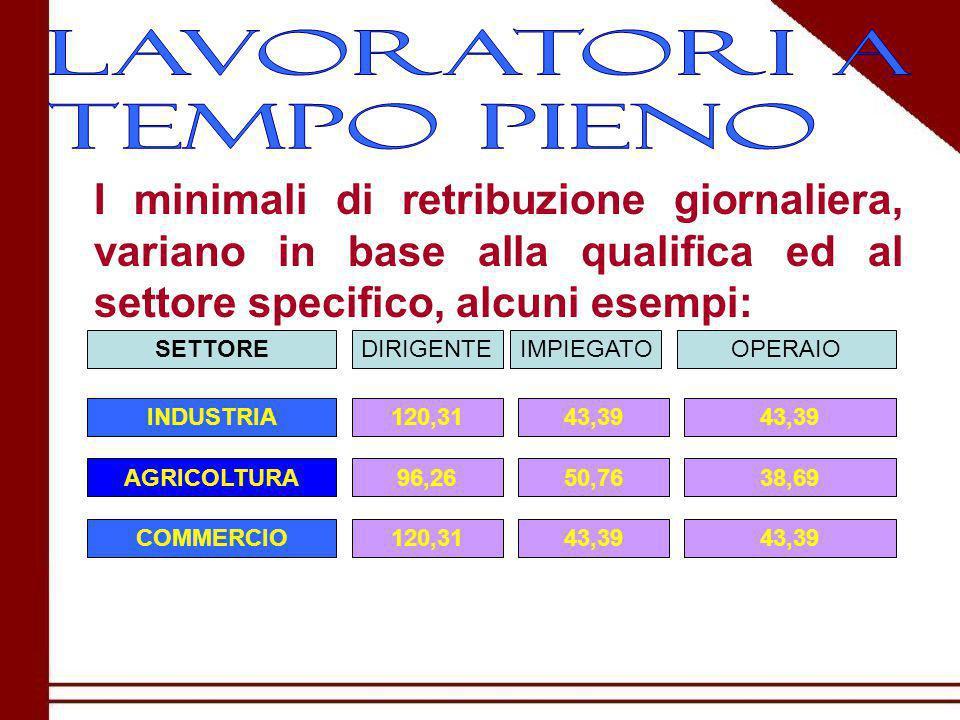 I minimali di retribuzione giornaliera, variano in base alla qualifica ed al settore specifico, alcuni esempi: SETTOREDIRIGENTEOPERAIOIMPIEGATO INDUSTRIA AGRICOLTURA COMMERCIO 120,31 96,26 120,31 43,39 50,7638,69