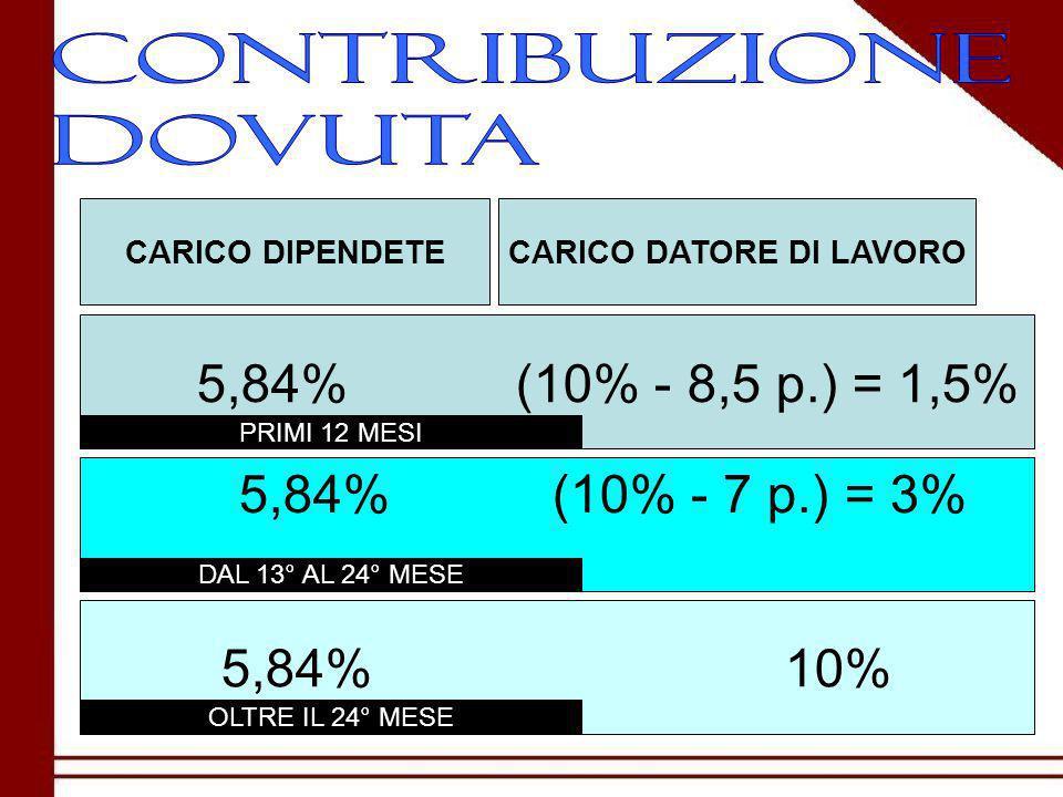 CARICO DIPENDETECARICO DATORE DI LAVORO 5,84% (10% - 8,5 p.) = 1,5% 5,84% (10% - 7 p.) = 3% 5,84% 10% PRIMI 12 MESI DAL 13° AL 24° MESE OLTRE IL 24° MESE