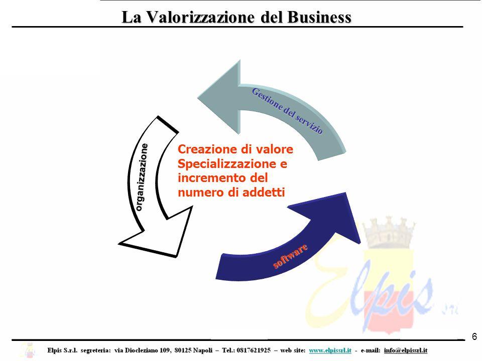 La Valorizzazione del Business 6 Gestione del servizio organizzazione software Creazione di valore Specializzazione e incremento del numero di addetti