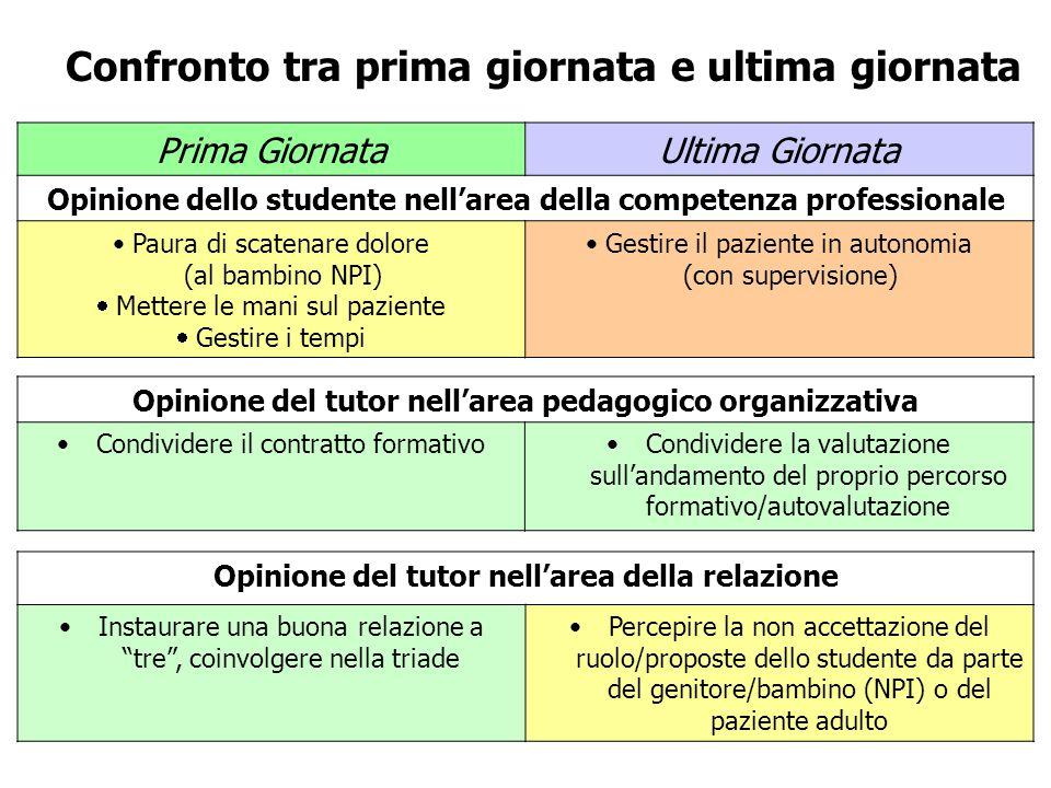 Opinione del tutor nell'area pedagogico organizzativa Condividere il contratto formativoCondividere la valutazione sull'andamento del proprio percorso