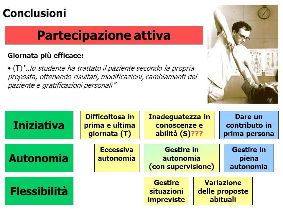 Conclusioni Partecipazione attiva Iniziativa Affrontare problematiche Flessibilità Autonomia Dare un contributo in prima persona Difficoltosa in prima