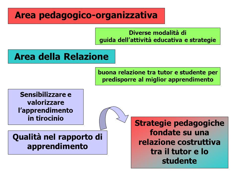 Area pedagogico-organizzativa Area della Relazione buona relazione tra tutor e studente per predisporre al miglior apprendimento Diverse modalità di g