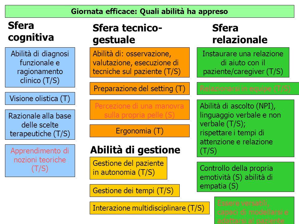 Sfera cognitiva Sfera tecnico- gestuale Abilità di gestione Giornata efficace: Quali abilità ha appreso Sfera relazionale Abilità di diagnosi funziona