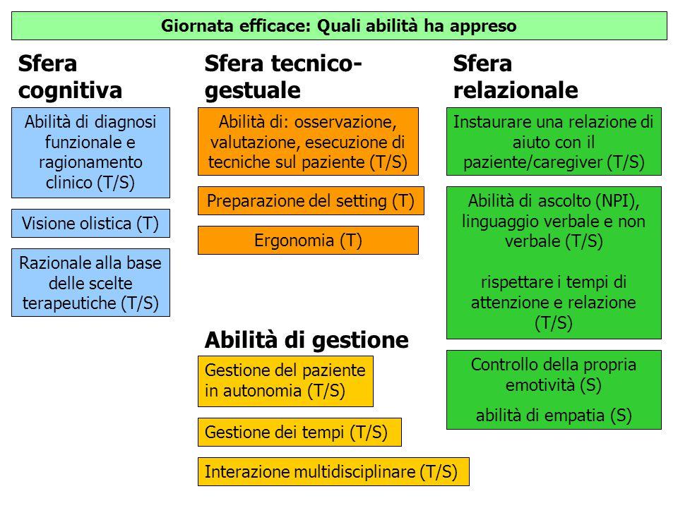 Sfera cognitiva Sfera tecnico- gestuale Giornata efficace: Quali abilità ha appreso Sfera relazionale Abilità di diagnosi funzionale e ragionamento cl