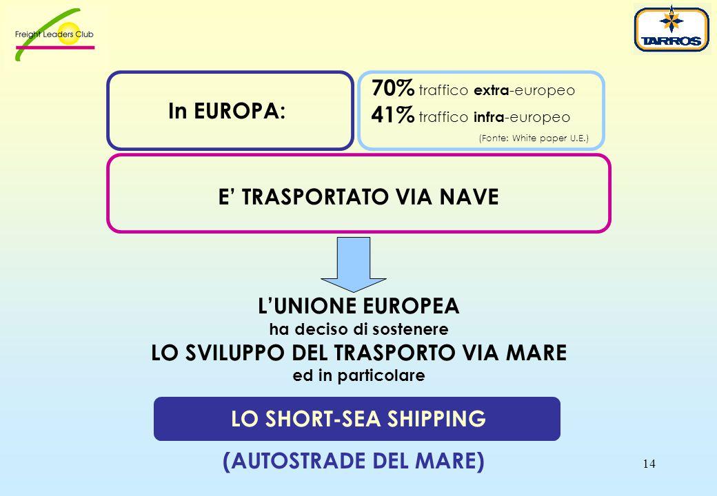 14 E' TRASPORTATO VIA NAVE L'UNIONE EUROPEA ha deciso di sostenere LO SVILUPPO DEL TRASPORTO VIA MARE ed in particolare LO SHORT-SEA SHIPPING In EUROPA: 70% traffico extra -europeo 41% traffico infra -europeo (Fonte: White paper U.E.) (AUTOSTRADE DEL MARE)