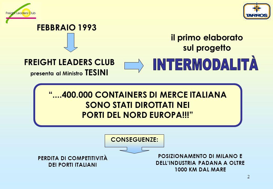 2 ....400.000 CONTAINERS DI MERCE ITALIANA SONO STATI DIROTTATI NEI PORTI DEL NORD EUROPA!!! FREIGHT LEADERS CLUB presenta al Ministro TESINI il primo elaborato sul progetto FEBBRAIO 1993 CONSEGUENZE: POSIZIONAMENTO DI MILANO E DELL'INDUSTRIA PADANA A OLTRE 1000 KM DAL MARE PERDITA DI COMPETITIVITÀ DEI PORTI ITALIANI