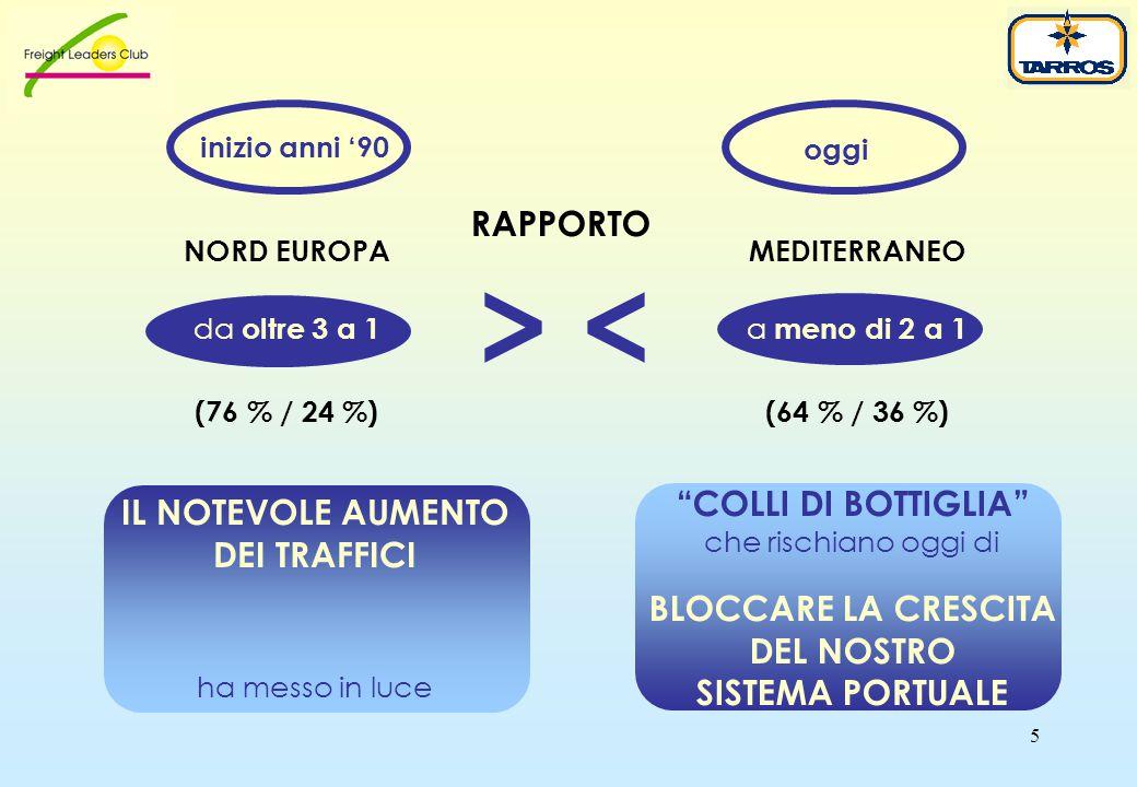 5 MEDITERRANEO a meno di 2 a 1 (64 % / 36 %) IL NOTEVOLE AUMENTO DEI TRAFFICI ha messo in luce COLLI DI BOTTIGLIA che rischiano oggi di BLOCCARE LA CRESCITA DEL NOSTRO SISTEMA PORTUALE NORD EUROPA da oltre 3 a 1 (76 % / 24 %) RAPPORTO inizio anni '90 oggi > <