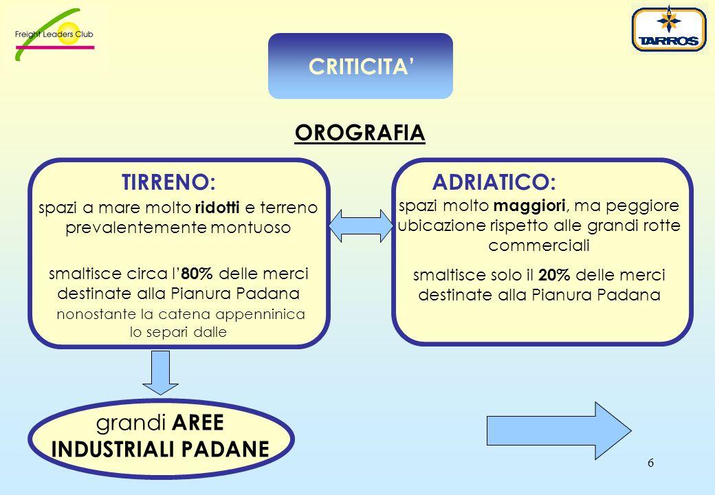 6 OROGRAFIA spazi a mare molto ridotti e terreno prevalentemente montuoso smaltisce circa l' 80% delle merci destinate alla Pianura Padana nonostante la catena appenninica lo separi dalle grandi AREE INDUSTRIALI PADANE TIRRENO: ADRIATICO: spazi molto maggiori, ma peggiore ubicazione rispetto alle grandi rotte commerciali smaltisce solo il 20% delle merci destinate alla Pianura Padana CRITICITA'