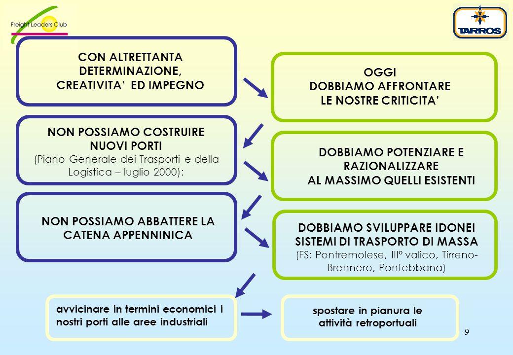 9 CON ALTRETTANTA DETERMINAZIONE, CREATIVITA' ED IMPEGNO NON POSSIAMO COSTRUIRE NUOVI PORTI (Piano Generale dei Trasporti e della Logistica – luglio 2000): DOBBIAMO POTENZIARE E RAZIONALIZZARE AL MASSIMO QUELLI ESISTENTI NON POSSIAMO ABBATTERE LA CATENA APPENNINICA DOBBIAMO SVILUPPARE IDONEI SISTEMI DI TRASPORTO DI MASSA (FS: Pontremolese, III° valico, Tirreno- Brennero, Pontebbana) OGGI DOBBIAMO AFFRONTARE LE NOSTRE CRITICITA' spostare in pianura le attività retroportuali avvicinare in termini economici i nostri porti alle aree industriali