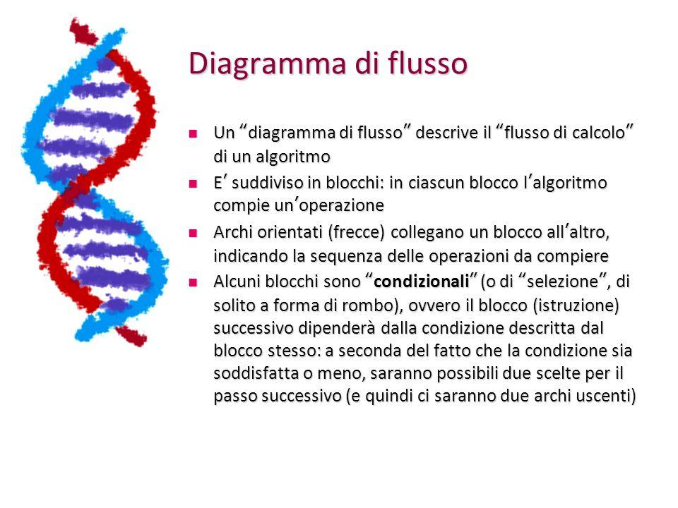 Diagramma di flusso Un diagramma di flusso descrive il flusso di calcolo di un algoritmo Un diagramma di flusso descrive il flusso di calcolo di un algoritmo E ' suddiviso in blocchi: in ciascun blocco l ' algoritmo compie un ' operazione E ' suddiviso in blocchi: in ciascun blocco l ' algoritmo compie un ' operazione Archi orientati (frecce) collegano un blocco all ' altro, indicando la sequenza delle operazioni da compiere Archi orientati (frecce) collegano un blocco all ' altro, indicando la sequenza delle operazioni da compiere Alcuni blocchi sono condizionali (o di selezione , di solito a forma di rombo), ovvero il blocco (istruzione) successivo dipenderà dalla condizione descritta dal blocco stesso: a seconda del fatto che la condizione sia soddisfatta o meno, saranno possibili due scelte per il passo successivo (e quindi ci saranno due archi uscenti) Alcuni blocchi sono condizionali (o di selezione , di solito a forma di rombo), ovvero il blocco (istruzione) successivo dipenderà dalla condizione descritta dal blocco stesso: a seconda del fatto che la condizione sia soddisfatta o meno, saranno possibili due scelte per il passo successivo (e quindi ci saranno due archi uscenti)