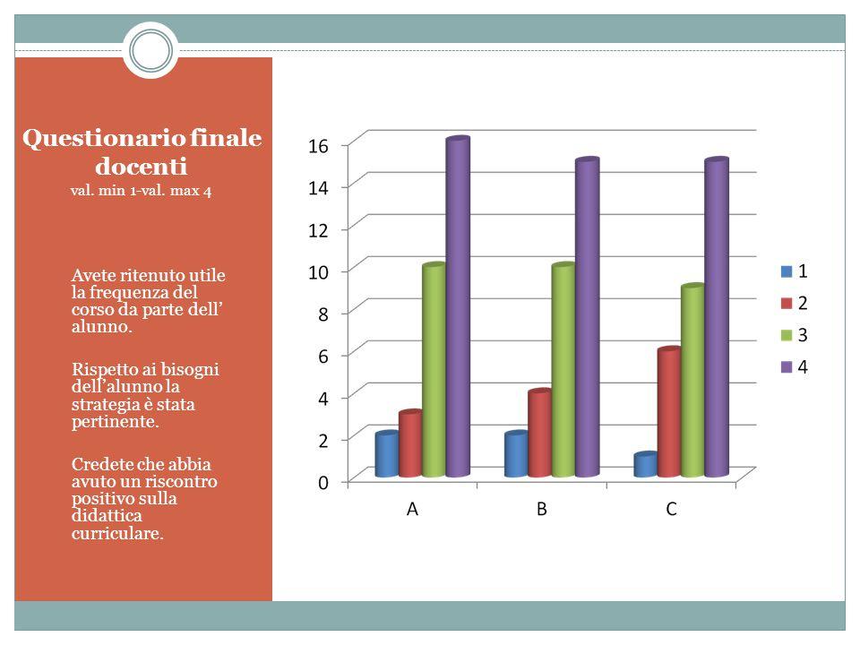 Questionario finale docenti val. min 1-val. max 4 A. Avete ritenuto utile la frequenza del corso da parte dell' alunno. B. Rispetto ai bisogni dell'al