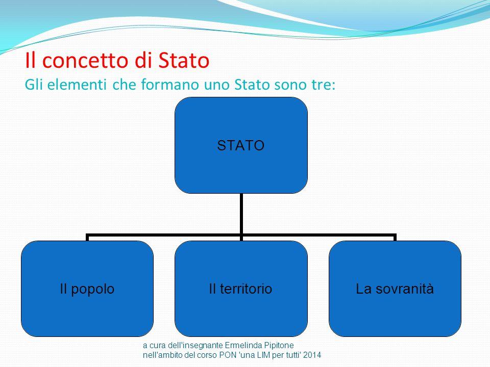 Il concetto di Stato Gli elementi che formano uno Stato sono tre: STATO Il popoloIl territorio La sovranità a cura dell'insegnante Ermelinda Pipitone