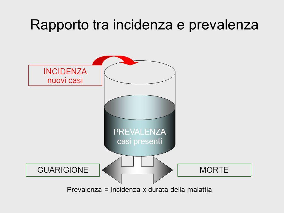 Rapporto tra incidenza e prevalenza INCIDENZA nuovi casi PREVALENZA casi presenti MORTEGUARIGIONE Prevalenza = Incidenza x durata della malattia