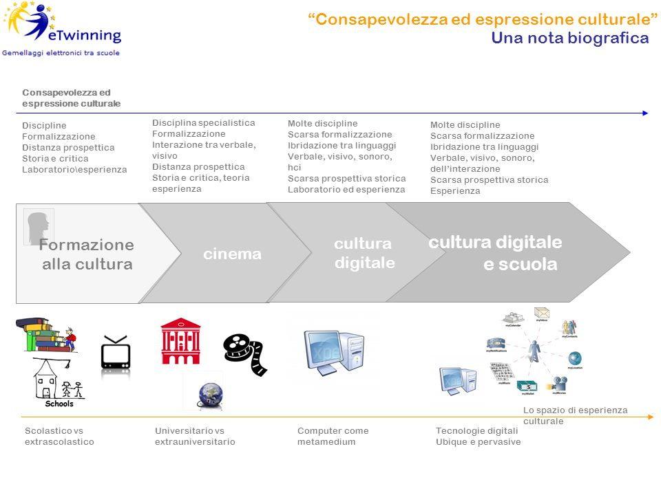 "cinema ""Consapevolezza ed espressione culturale"" Una nota biografica cultura digitale cultura digitale e scuola Consapevolezza ed espressione cultural"