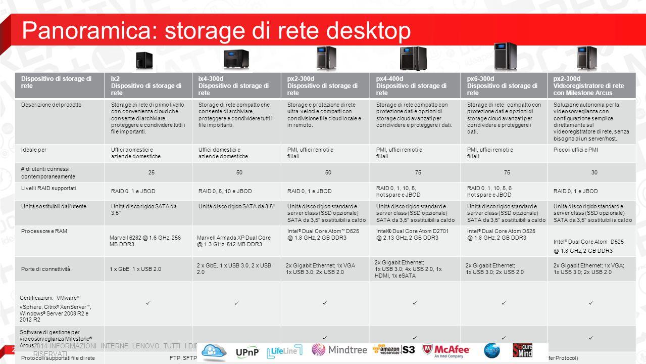 21 Dispositivo di storage di rete ix2 Dispositivo di storage di rete ix4-300d Dispositivo di storage di rete px2-300d Dispositivo di storage di rete p