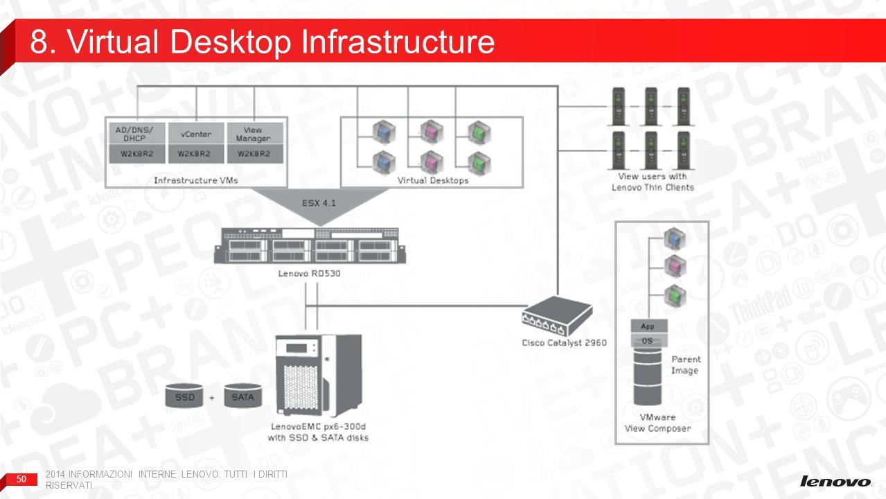 50 8. Virtual Desktop Infrastructure 2014 INFORMAZIONI INTERNE LENOVO. TUTTI I DIRITTI RISERVATI.