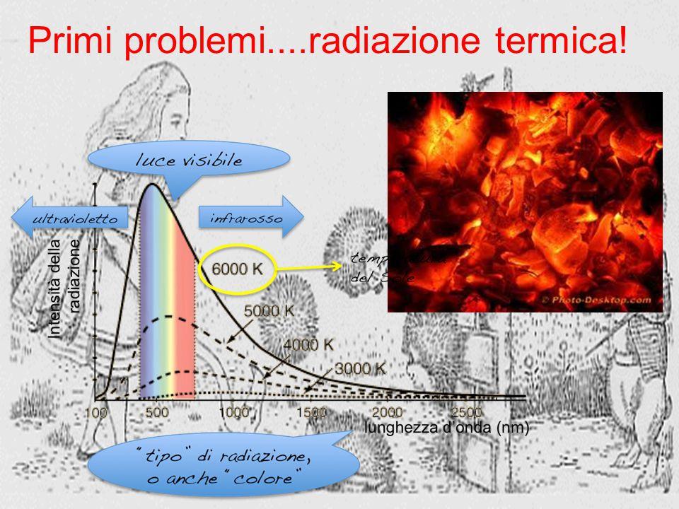 h ~ 6.6 10-34 Js Curiosità.... perchè il cielo è blu??? E perchè al tramonto è rosso?