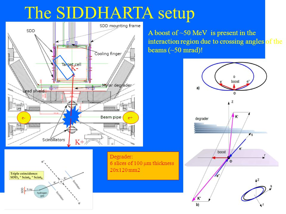 The SIDDHARTA setup e-e+  K- K+ Degrader: 6 slices of 100  m thickness 20x120 mm2 A boost of ~50 MeV is present in the interaction region due to crossing angles of the beams (~50 mrad)!