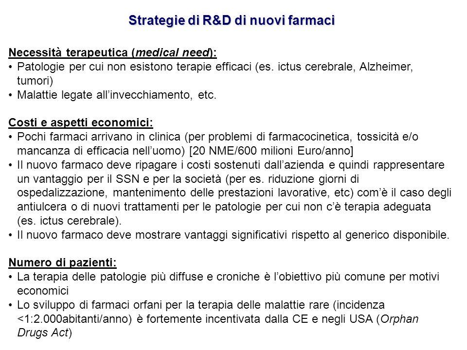 Strategie di R&D di nuovi farmaci Necessità terapeutica (medical need): Patologie per cui non esistono terapie efficaci (es. ictus cerebrale, Alzheime