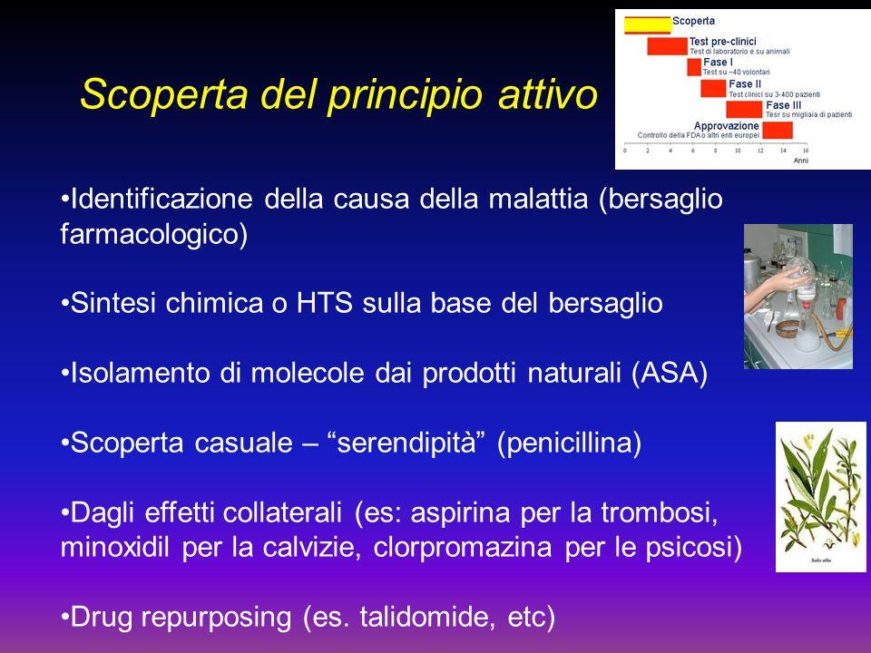 Scoperta del principio attivo Identificazione della causa della malattia (bersaglio farmacologico) Sintesi chimica o HTS sulla base del bersaglio Isol