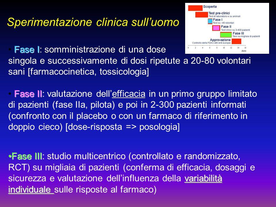 Sperimentazione clinica sull'uomo Fase I Fase I: somministrazione di una dose singola e successivamente di dosi ripetute a 20-80 volontari sani [farma