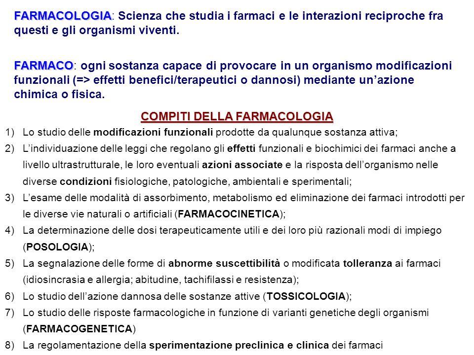 FARMACOLOGIA FARMACOLOGIA: Scienza che studia i farmaci e le interazioni reciproche fra questi e gli organismi viventi. FARMACO FARMACO: ogni sostanza