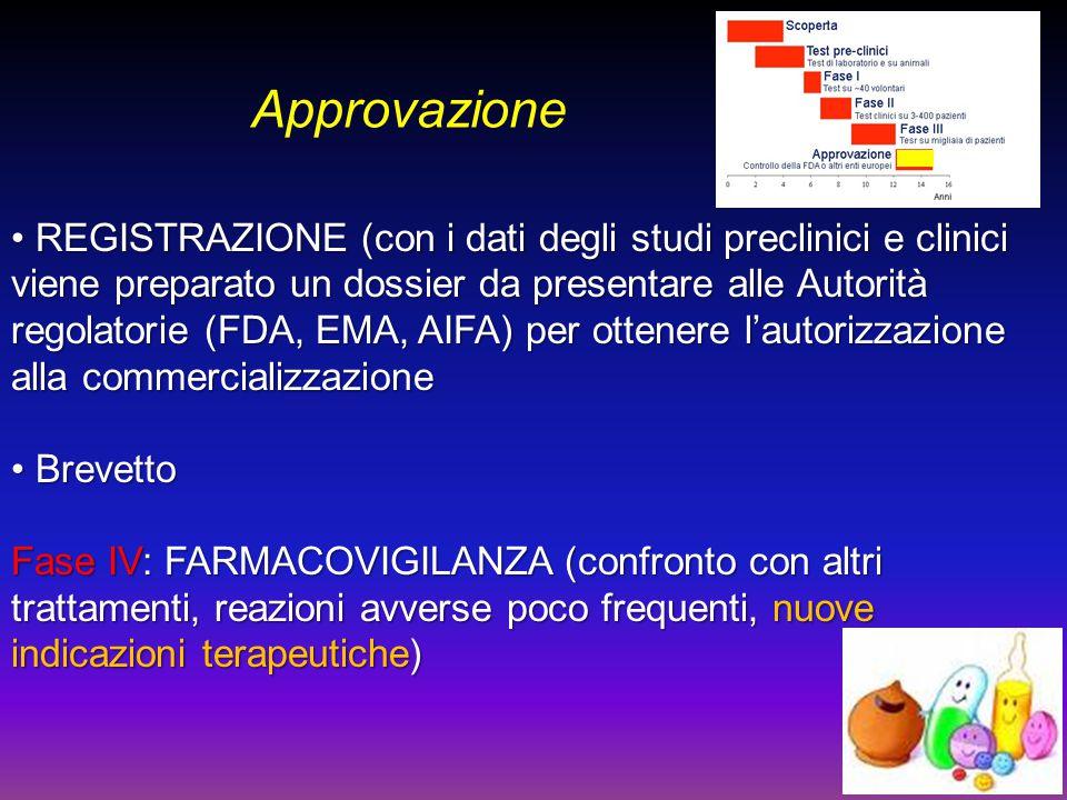Approvazione REGISTRAZIONE (con i dati degli studi preclinici e clinici viene preparato un dossier da presentare alle Autorità regolatorie (FDA, EMA,