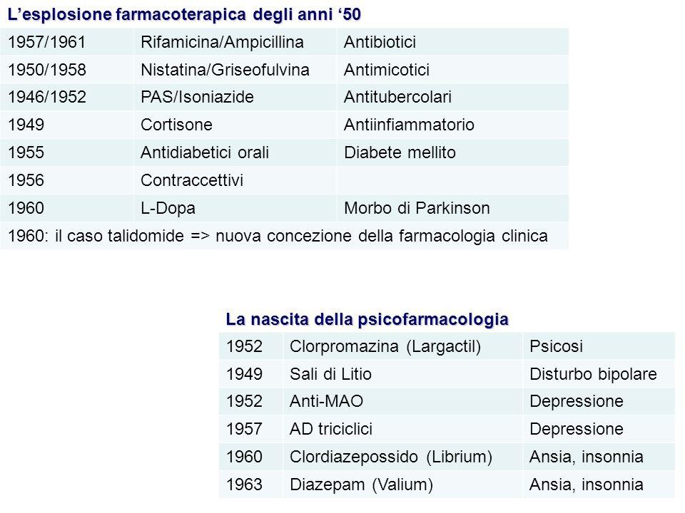 1952Clorpromazina (Largactil)Psicosi 1949Sali di LitioDisturbo bipolare 1952Anti-MAODepressione 1957AD tricicliciDepressione 1960Clordiazepossido (Lib