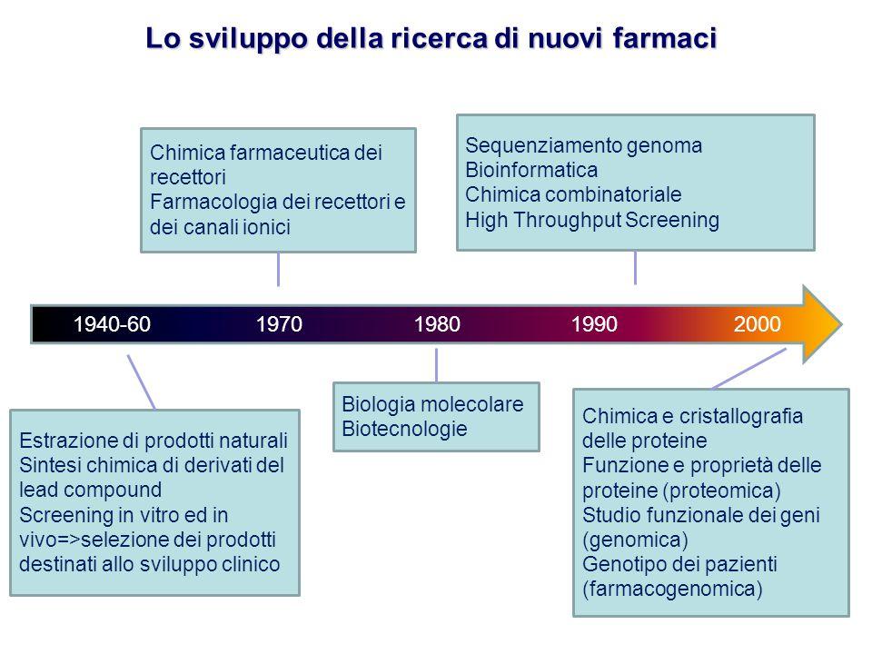 1940-60 1970 1980 1990 2000 Lo sviluppo della ricerca di nuovi farmaci Estrazione di prodotti naturali Sintesi chimica di derivati del lead compound S