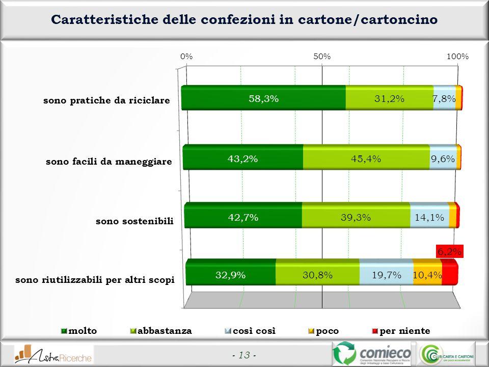 - 13 - Caratteristiche delle confezioni in cartone/cartoncino
