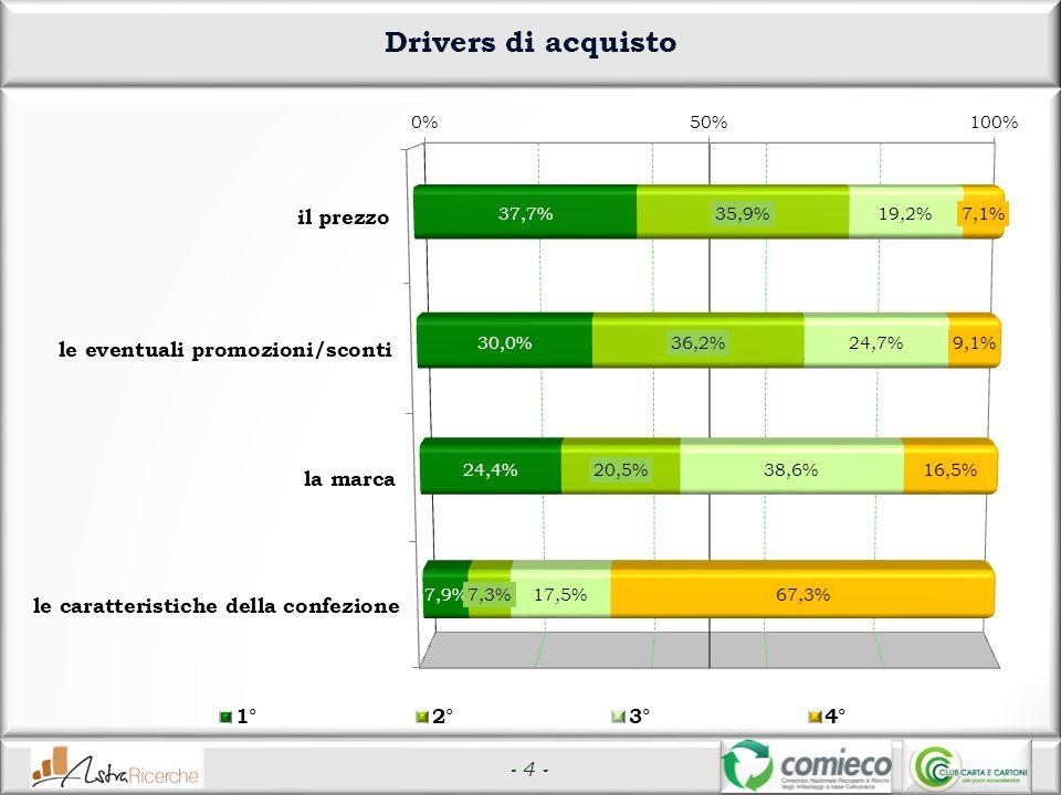 - 4 - Drivers di acquisto