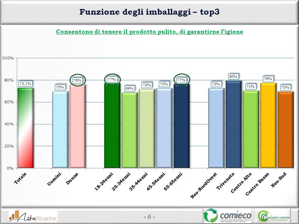 - 6 - Funzione degli imballaggi – top3