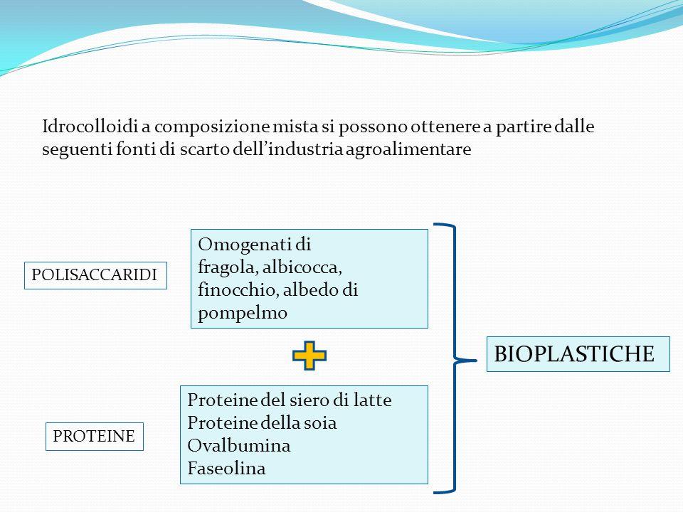 Omogenati di fragola, albicocca, finocchio, albedo di pompelmo Proteine del siero di latte Proteine della soia Ovalbumina Faseolina BIOPLASTICHE POLIS