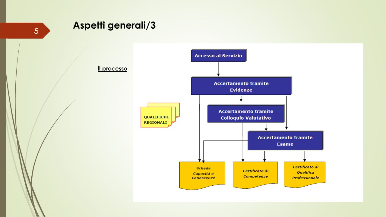 Aspetti generali/3 Il processo 5