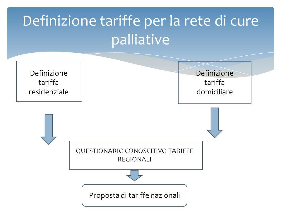 Definizione tariffe per la rete di cure di terapia del dolore DRG ambulatoriali DRG ospedalieri Percorso molto più complesso