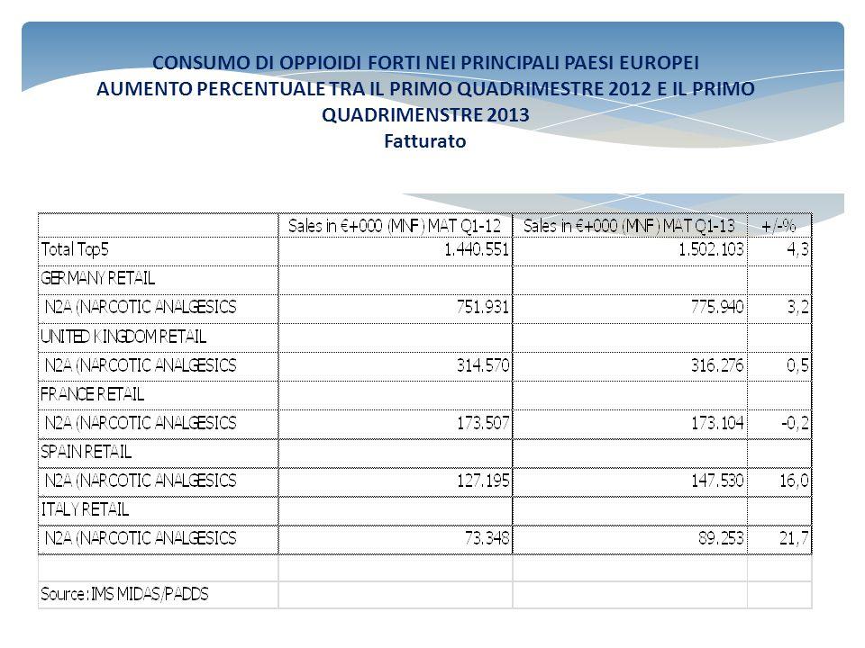 CONSUMO DI OPPIOIDI FORTI NEI PRINCIPALI PAESI EUROPEI AUMENTO PERCENTUALE TRA IL PRIMO QUADRIMESTRE 2012 E IL PRIMO QUADRIMENSTRE 2013 Dosi giornaliere vendute