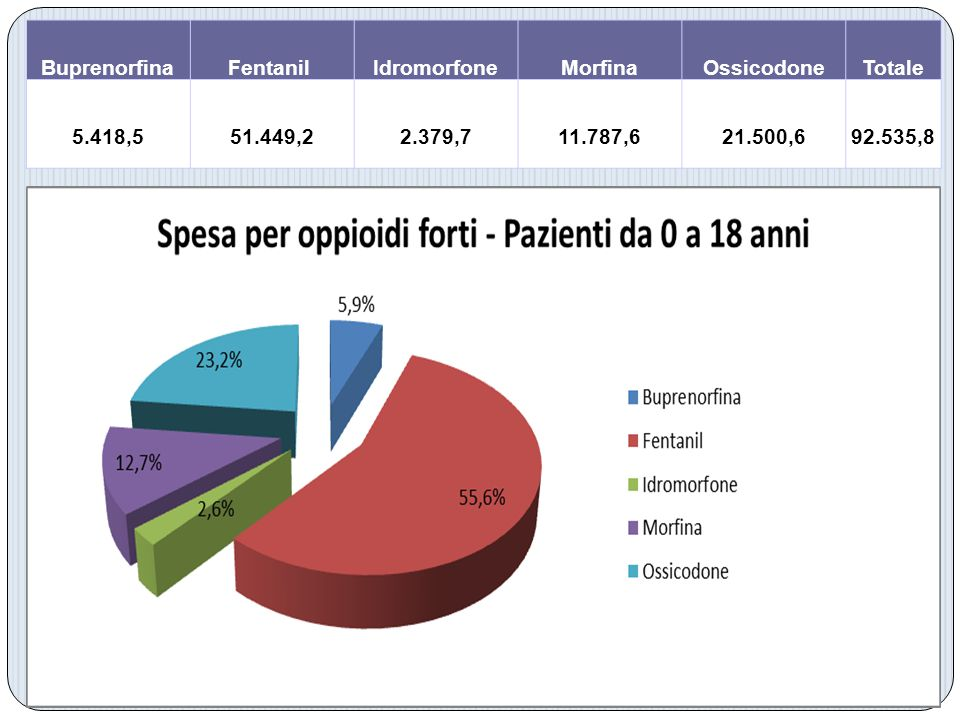 BuprenorfinaFentanil IdromorfoneMorfinaOssicodoneTotale 5.418,5 51.449,2 2.379,7 11.787,6 21.500,6 92.535,8