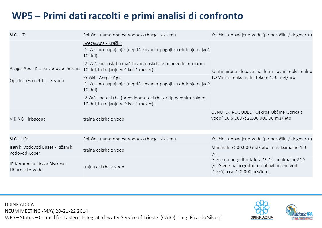 1 WP5 – Primi dati raccolti e primi analisi di confronto DRINK ADRIA NEUM MEETING -MAY, 20-21-22 2014 WP5 – Status – Council for Eastern Integrated water Service of Trieste (CATO) - ing.