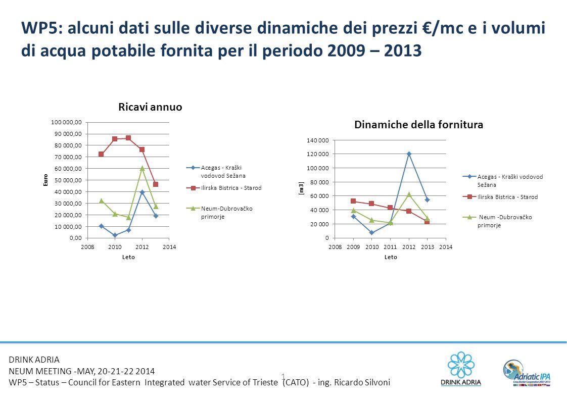 1 WP5: alcuni dati sulle diverse dinamiche dei prezzi €/mc e i volumi di acqua potabile fornita per il periodo 2009 – 2013 DRINK ADRIA NEUM MEETING -MAY, 20-21-22 2014 WP5 – Status – Council for Eastern Integrated water Service of Trieste (CATO) - ing.